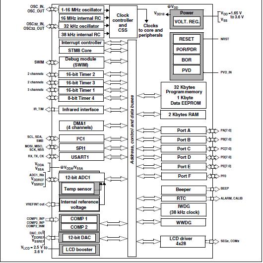 低功耗可视门铃方案必须单片机stm8l151
