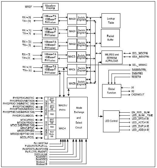 单芯片6端口10/100mb以太网交换控制器rtl8306e-cg