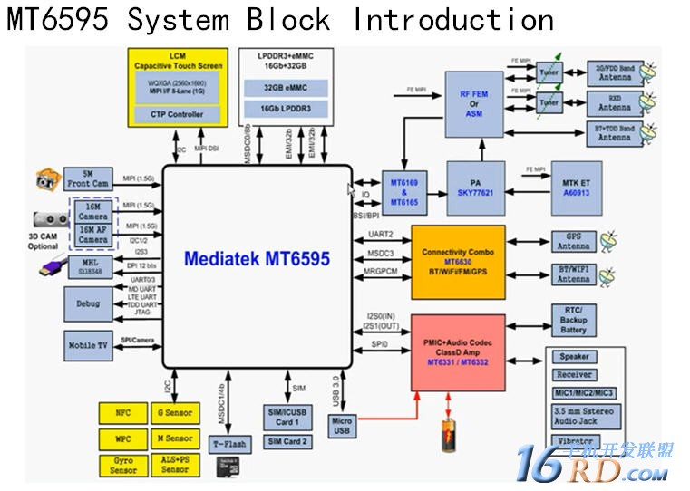 mtk6595 system introduction