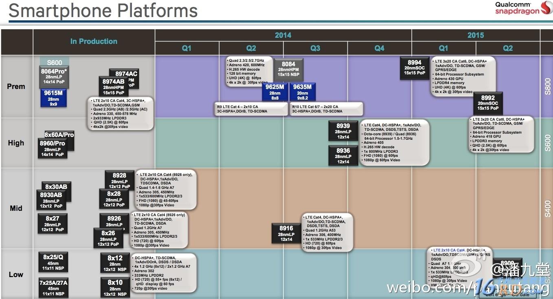 高通QUALCOMM Roadmap & SP Platforms 2014Q1-2015Q2-高通硬件-一牛网论坛