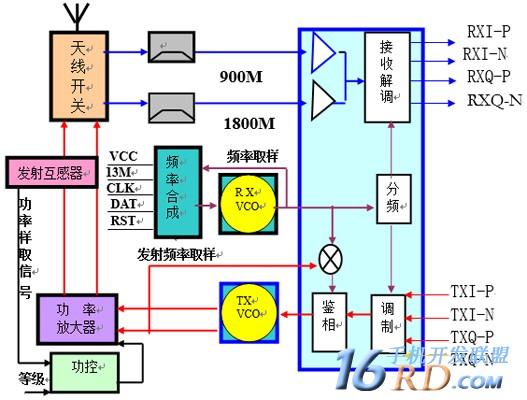 (射频电路方框图)-手机射频电路的设计原理及应用图片