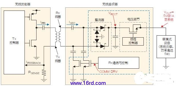 qi兼容的无线电源系统方框图