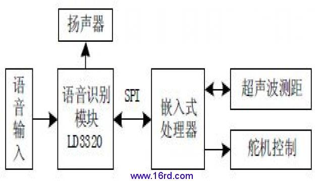 硬件电路设计方案