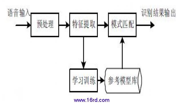 在训练或识别过程中,都必须对输入语音进行预处理和特征提取.