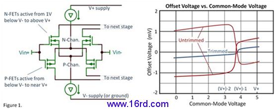 其中,p沟道场效应管负责接近负电源轨部分输入电压的导通,这个电压