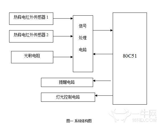 单片机diy智能台灯(含程序框图,原理图及代码)