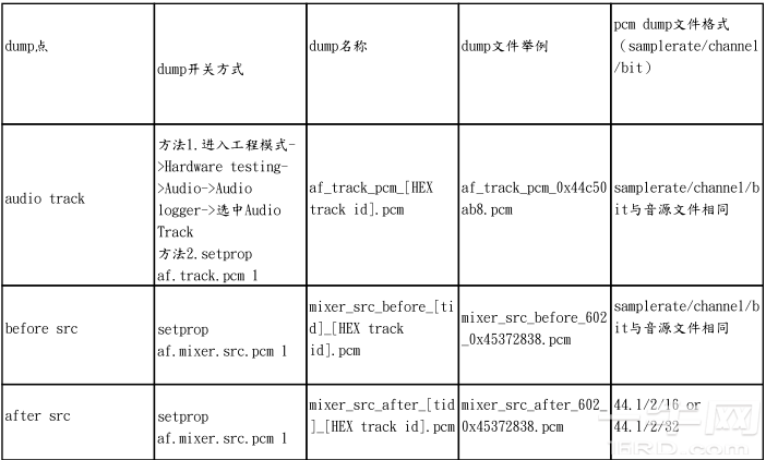 mt6735 [Audio Common]MT6592音乐播放问题的PCM dump的说明-MTK