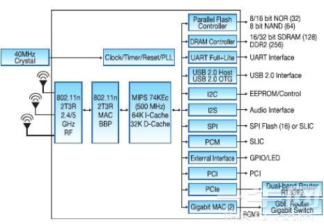 联发科RT3662无线路由器双频802 11n系统单芯片-OpenWRT-一牛网论坛