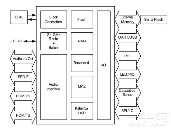 高通CSR8675蓝牙芯片资料,CSR8675规格书/datasheet-高通硬件-一