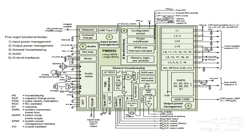 高通PM8953电源管理ic芯片规格书/数据手册/datasheet-高通硬件