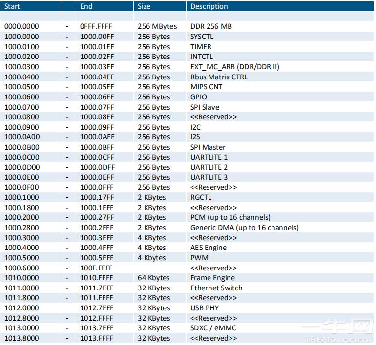 联发科MT7628编程手册,MT7628 WiFi芯片参考资料-OpenWRT-一牛网论坛